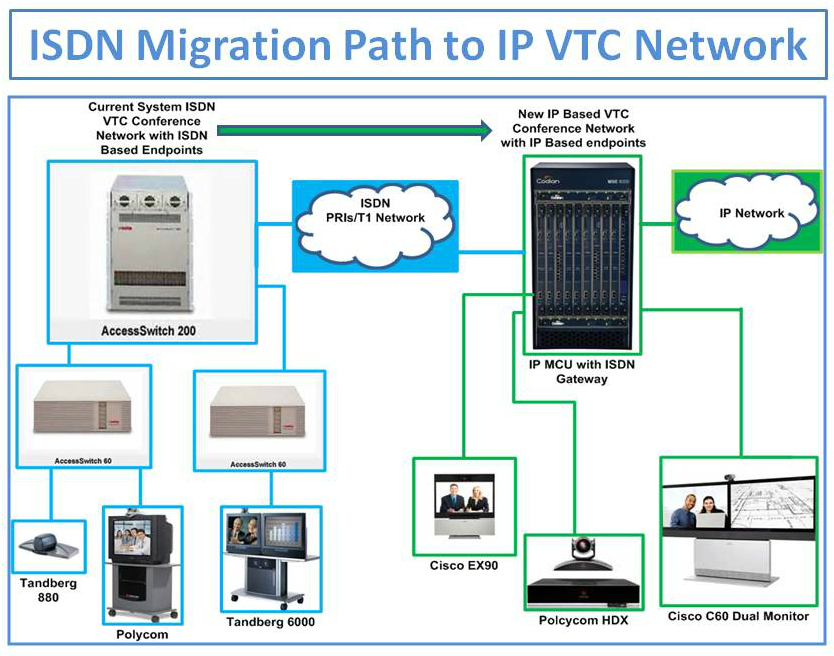 isdn-to-ip-migration-diagram