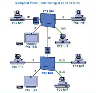 Sony G70 Network Diagram For Multipoint Video Conferencing