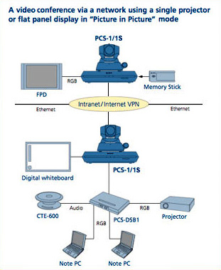 sony pcs  and pcs s diagram of video conferencing network   tkosony pcs  s diagram